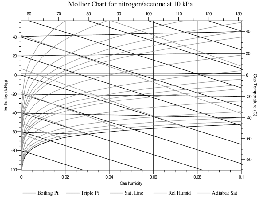 Mollier psychrometric chart for nitrogen/acetone system at