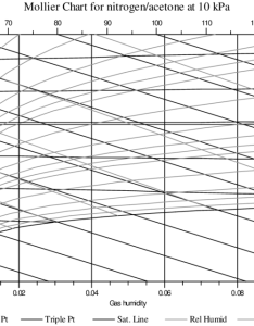 Mollier psychrometric chart for nitrogen acetone system at mbar pressure plotted by psychic also rh researchgate