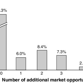 (PDF) Look Before You Leap: Market Opportunity