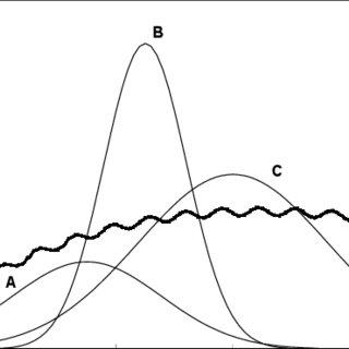 (PDF) The Use of Virtual Calibrations to Facilitate
