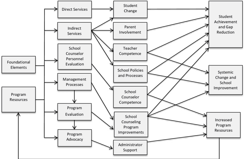Logic Model for ASCA National Model for School Counseling