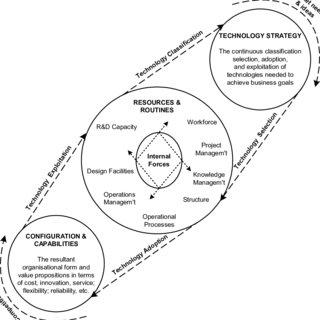 (PDF) Technology management