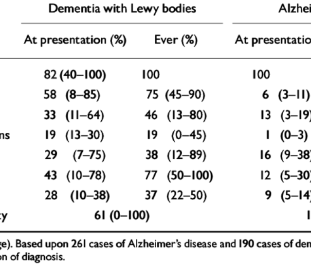 A Comparison Of Clinical Symptoms In Alzheimers Disease And Dementia With Lewy Bodies A Comparison Of