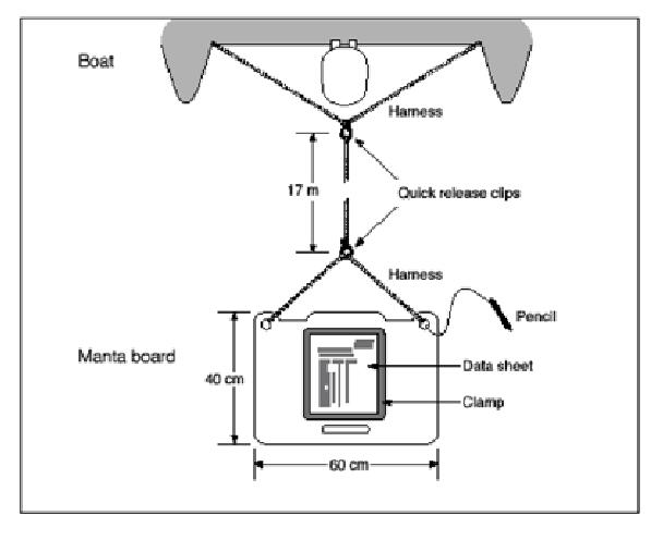 The manta board and attachments (from Moran et al. 1989).