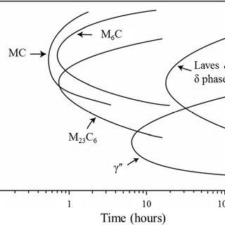 Schematic Time-Temperature-Transformation (TTT) diagram