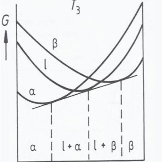 Isothermal Fe-Ni-Cr (wt%) ternary phase diagrams