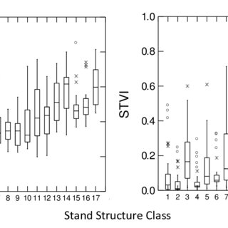 (PDF) Moss, I. 2012. Stand structure classification