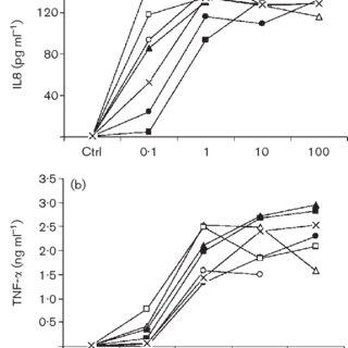Acinetobacter baumanii Endo agar Sputum Microbiology by