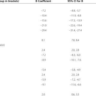 Percentile score for total UMAT, UMAT-1, UMAT-2 and UMAT-3