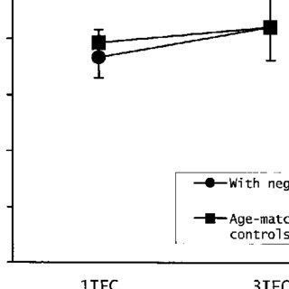 (PDF) Neglect Between but Not Within Auditory Objects
