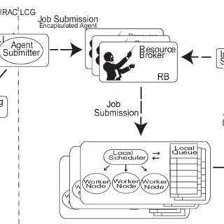 WMS integration with LCG A special process called