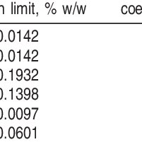 (PDF) Analysis of Monoglycerides, Diglycerides, Sterols