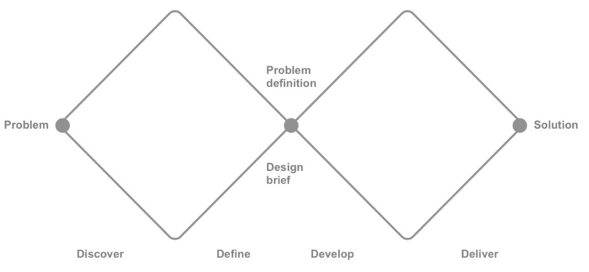 Double Diamond diagram (The Design Council, 2007