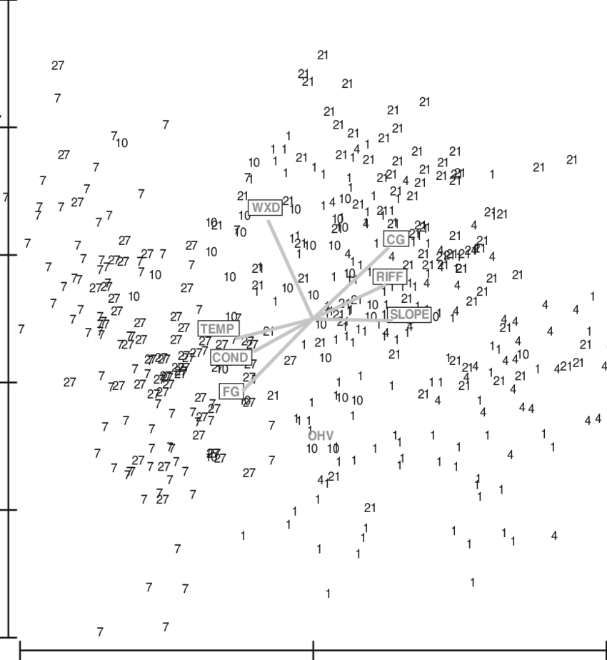 Principlecomponent-analysis diagram of 417 sites in six
