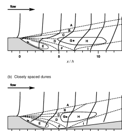 conceptual model of lee side windspeed profile response over a an isolated dune [ 850 x 973 Pixel ]
