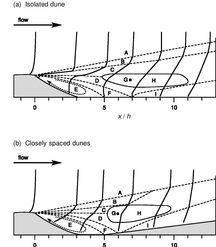 hight resolution of conceptual model of lee side windspeed profile response over a an isolated dune