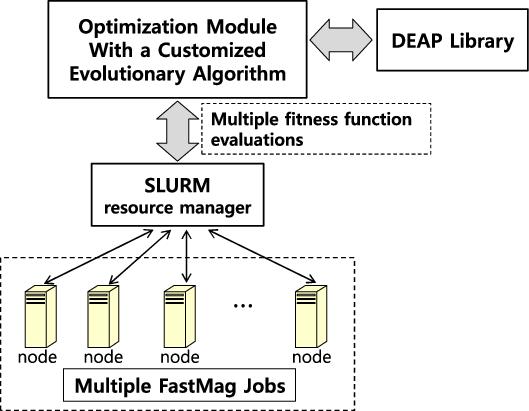 Block diagram of the proposed optimal design framework