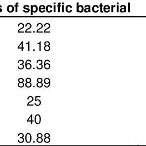 Urine Culture and UA Results in Infants With Bacteremia