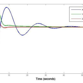 (PDF) Damping Low Frequency Oscillations in Power System