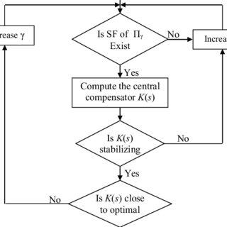6: Block diagram representation of tandem compound single