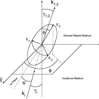 (PDF) Analytic propagation matrix method for linear optics