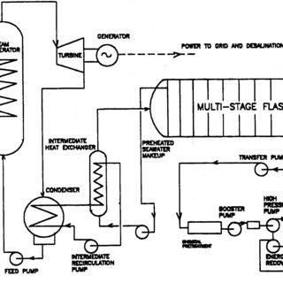 (PDF) Coupling of a nuclear reactor to hybrid RO-MSF
