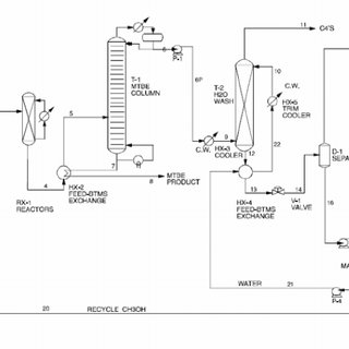 (PDF) Production of MTBE Using Reactive Distillation