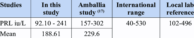 Comparison of the Prolactin Level in Amballi A Study. Lab Reference and... | Download Scientific Diagram