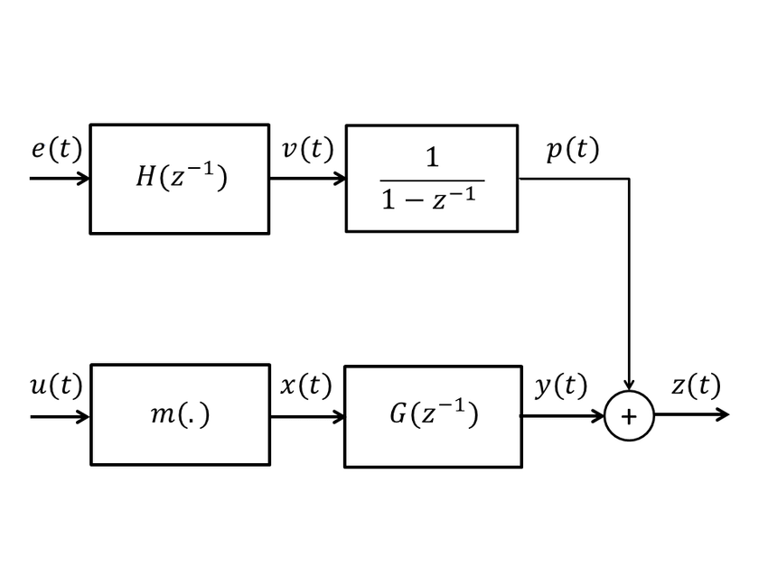 Block diagram of a open-loop Hammerstein model including