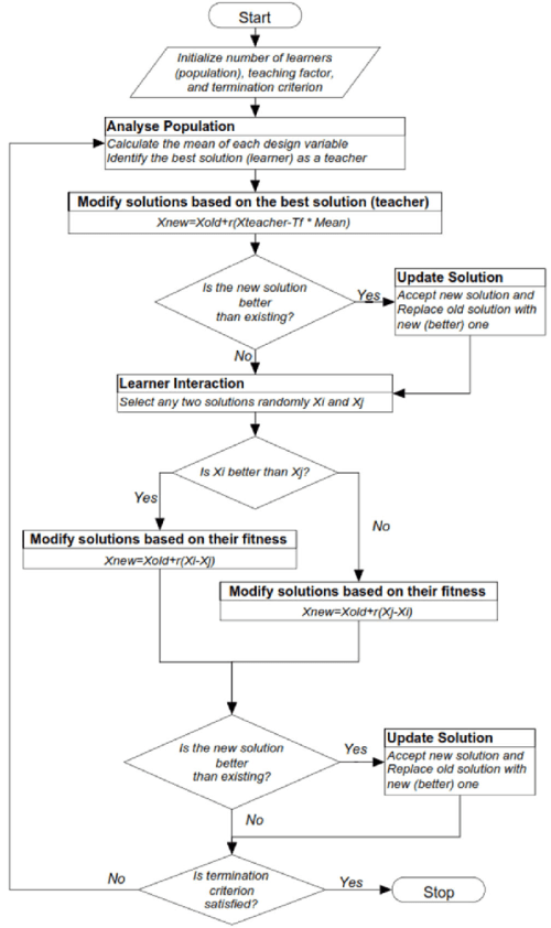 small resolution of flow chart for teaching learning based optimization tlbo algorithm
