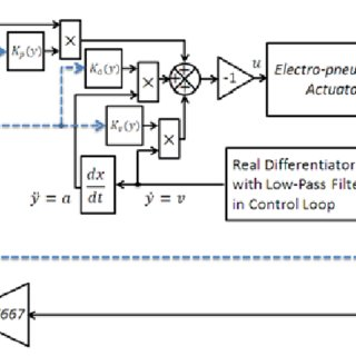 (PDF) Comparative Study of Electro-pneumatic Actuator