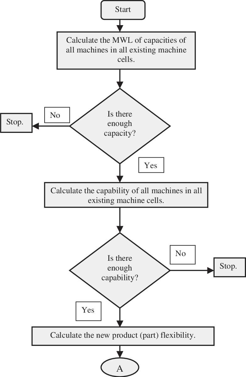 medium resolution of flow chart of new part assignment parts i and ii
