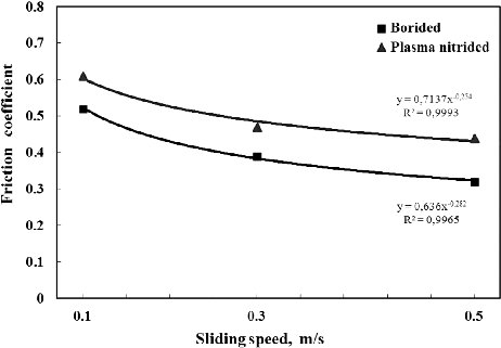 The effect of the sliding speed on the friction