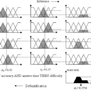 (PDF) Using Gaussian membership functions for improving