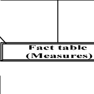 Data Mart Logical Model for the Postgraduate (PG