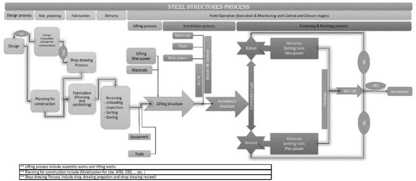 Modification for steel erection process mode Factors of