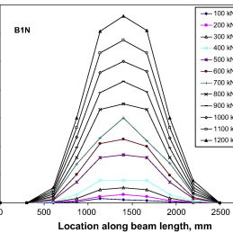 Concrete strain distributions and neutral axis depth