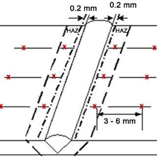Butt welded joint with the sample locations of hardness