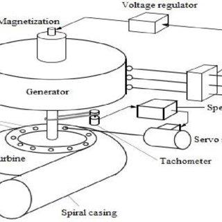 (PDF) A FEASIBILITY STUDY OF MINI-HYDROELECTRIC POWER