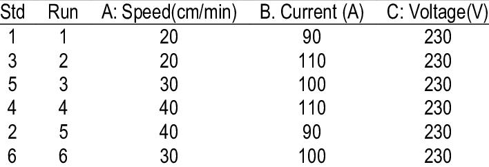 Design matrix for welding parameters of ASS in HCl medium