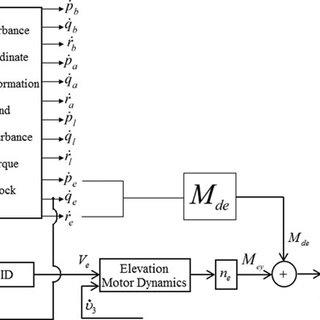 Figure . Block diagram of elevation-axis stabilisation