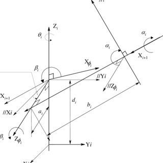 (PDF) Simplified theodolite calibration for robot metrology