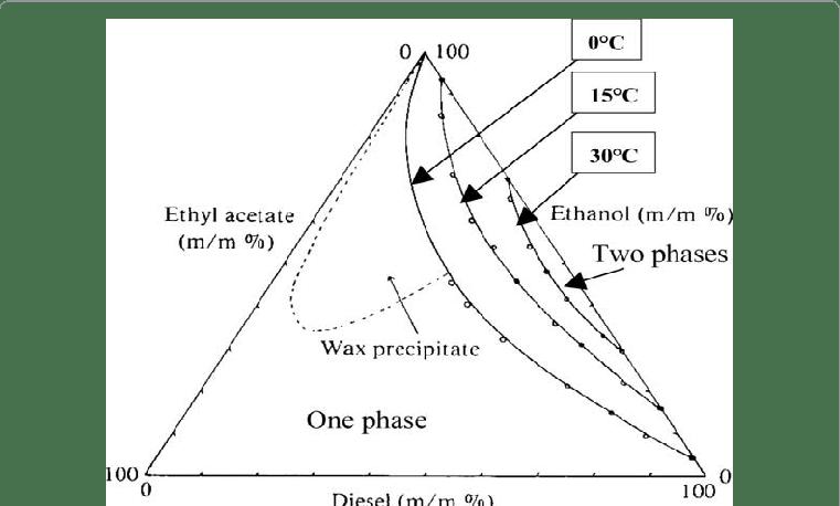 Liquid-liquid ternary phase diagram for diesel fuel, ethyl