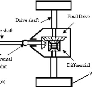 Elements of power transmission system: (a) Front-mounted