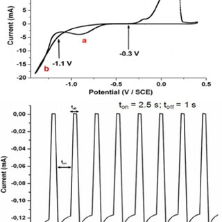 Current-time transient on Au-thin film electrode and Au