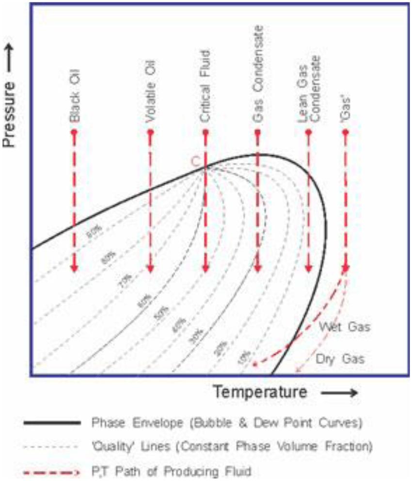 hight resolution of pt diagram for different reservoir fluids