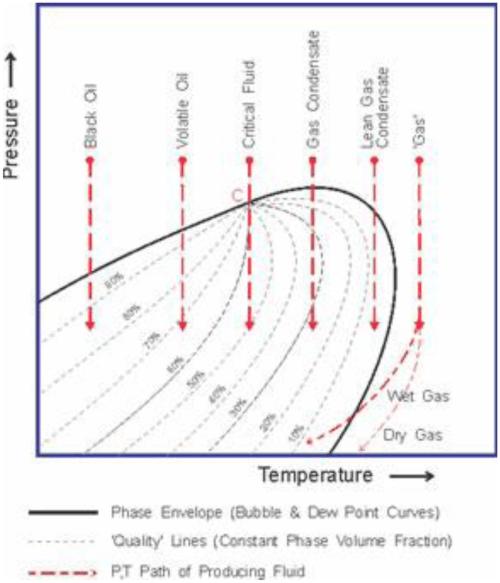 small resolution of pt diagram for different reservoir fluids