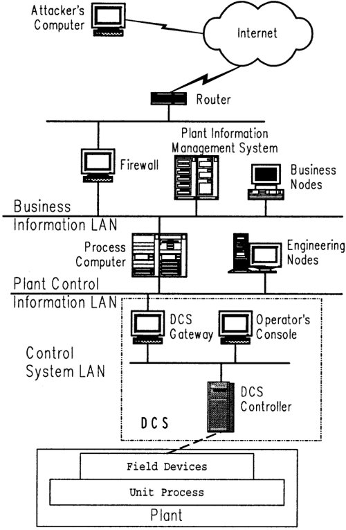 small resolution of typical configuration of networked chemical plant