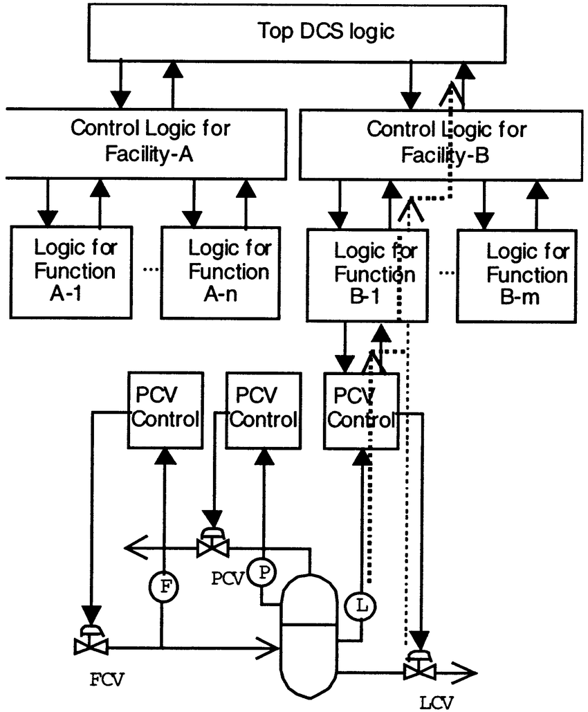Extraction of logic path form field devices to top DCS