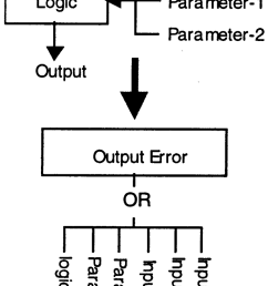 synthesis of fault tree for logic code  [ 850 x 1635 Pixel ]